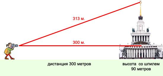 чем больше расстояние, тем меньше искажения