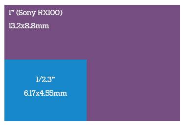 размер матрицы фотоаппарата Sony Dsc RX100 - 1 дюйм