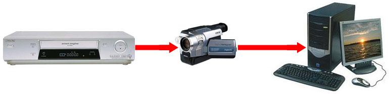 где можно переписать видеокассету на диск